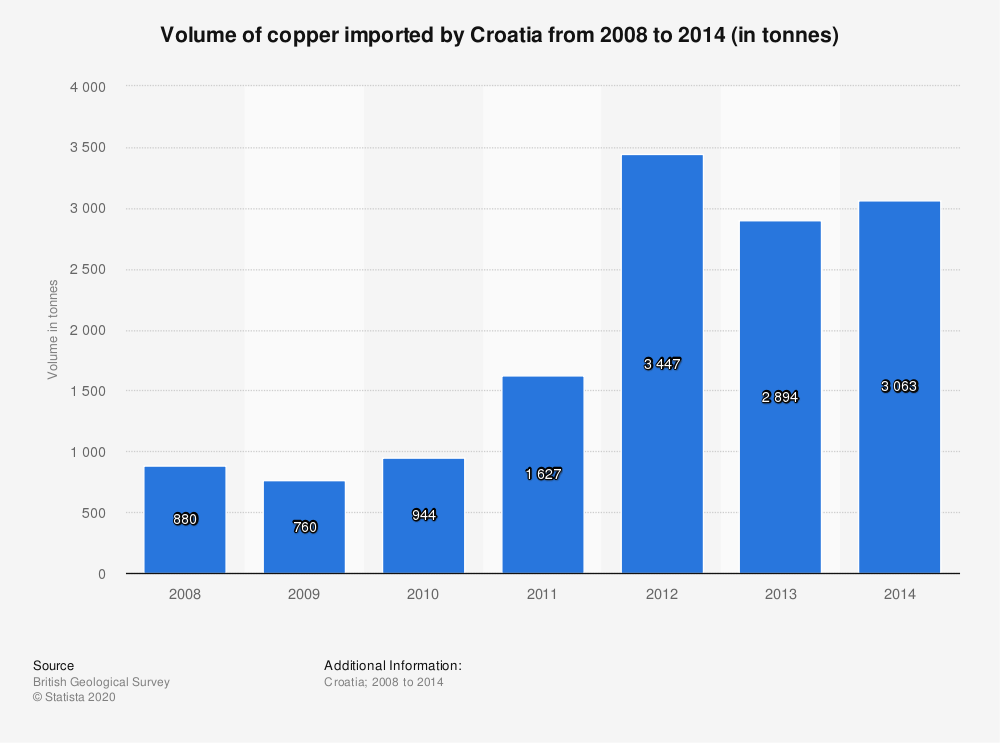 Statistic: Volume of copper imported by Croatia from 2008 to 2014 (in tonnes) | Statista
