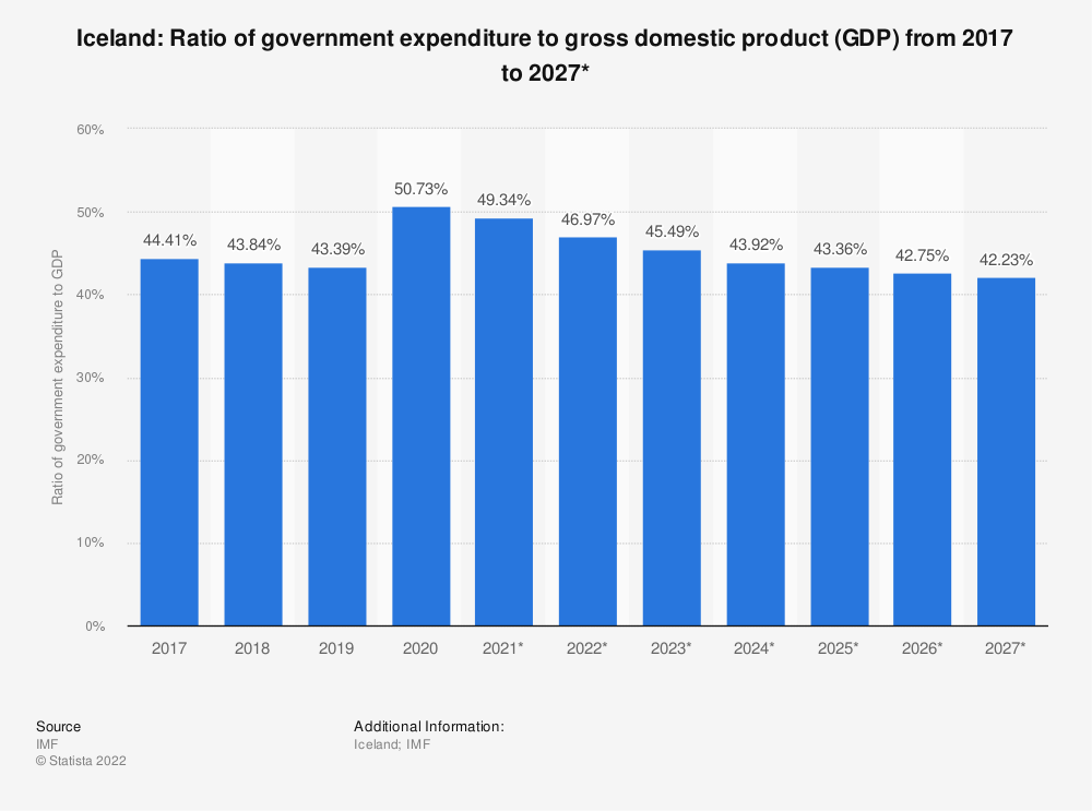 Statistic: Iceland: Ratio of government expenditure to gross domestic product (GDP) from 2014 to 2024* | Statista