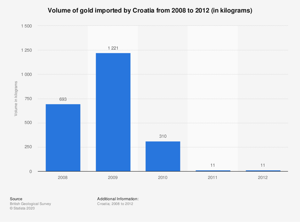 Statistic: Volume of gold imported by Croatia from 2008 to 2012 (in kilograms) | Statista