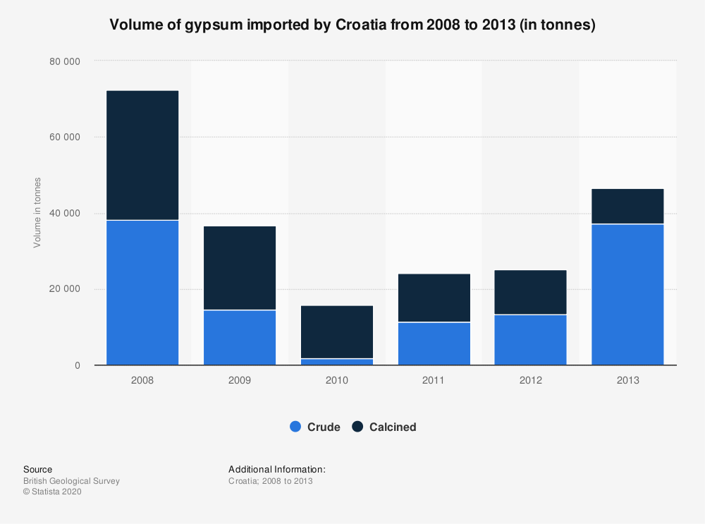 Statistic: Volume of gypsum imported by Croatia from 2008 to 2013 (in tonnes) | Statista
