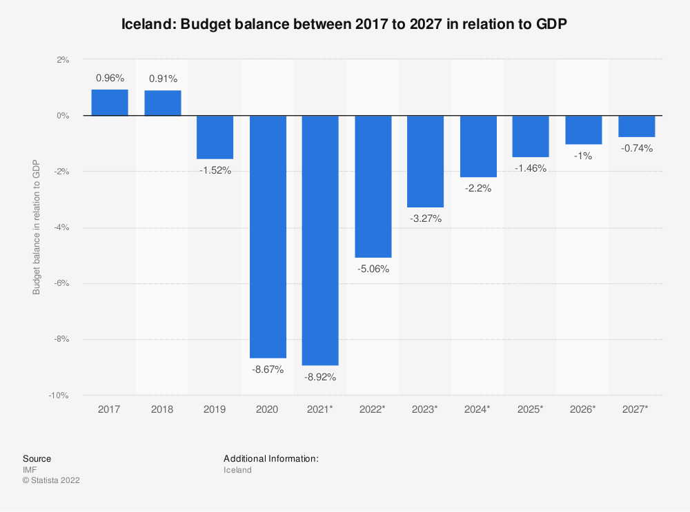 Statistic: Iceland: Budget balance between 2014 to 2024 in relation to GDP | Statista