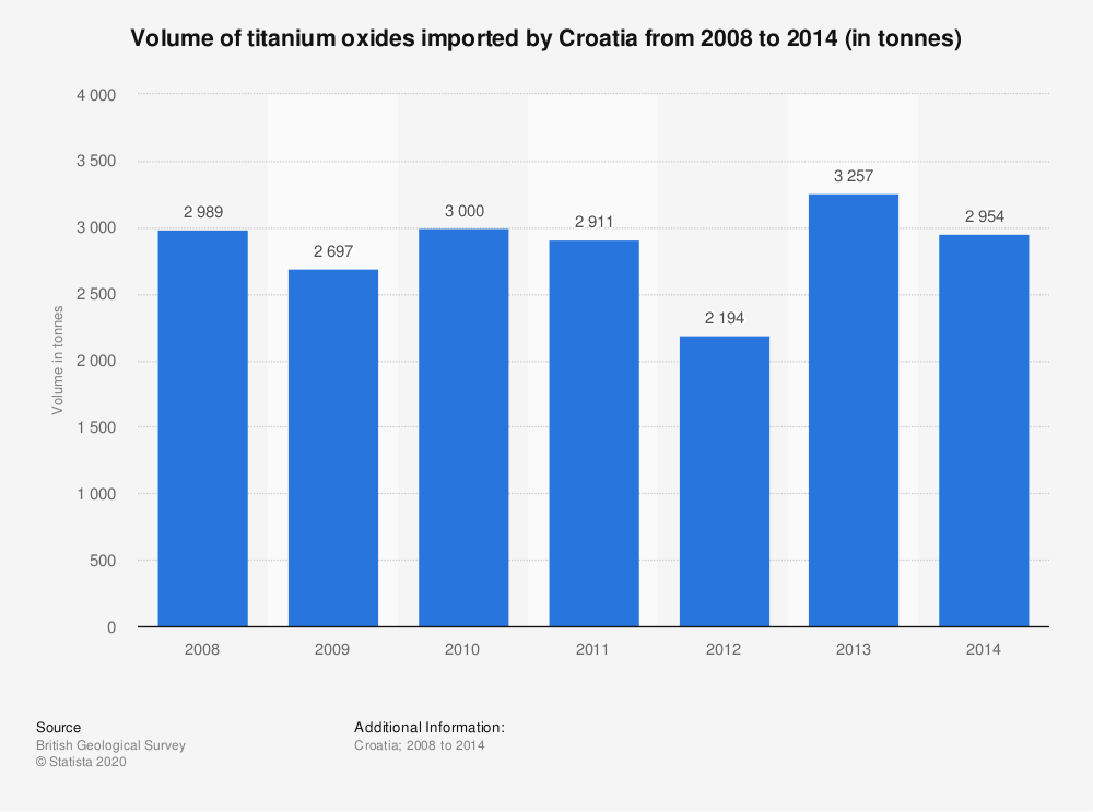 Statistic: Volume of titanium oxides imported by Croatia from 2008 to 2014 (in tonnes) | Statista