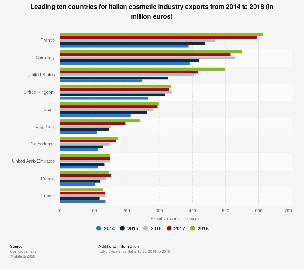 Statistic: Leading ten countries for Italian cosmetic industry exports in 2014 and 2016, ranked by value (in million euros) | Statista