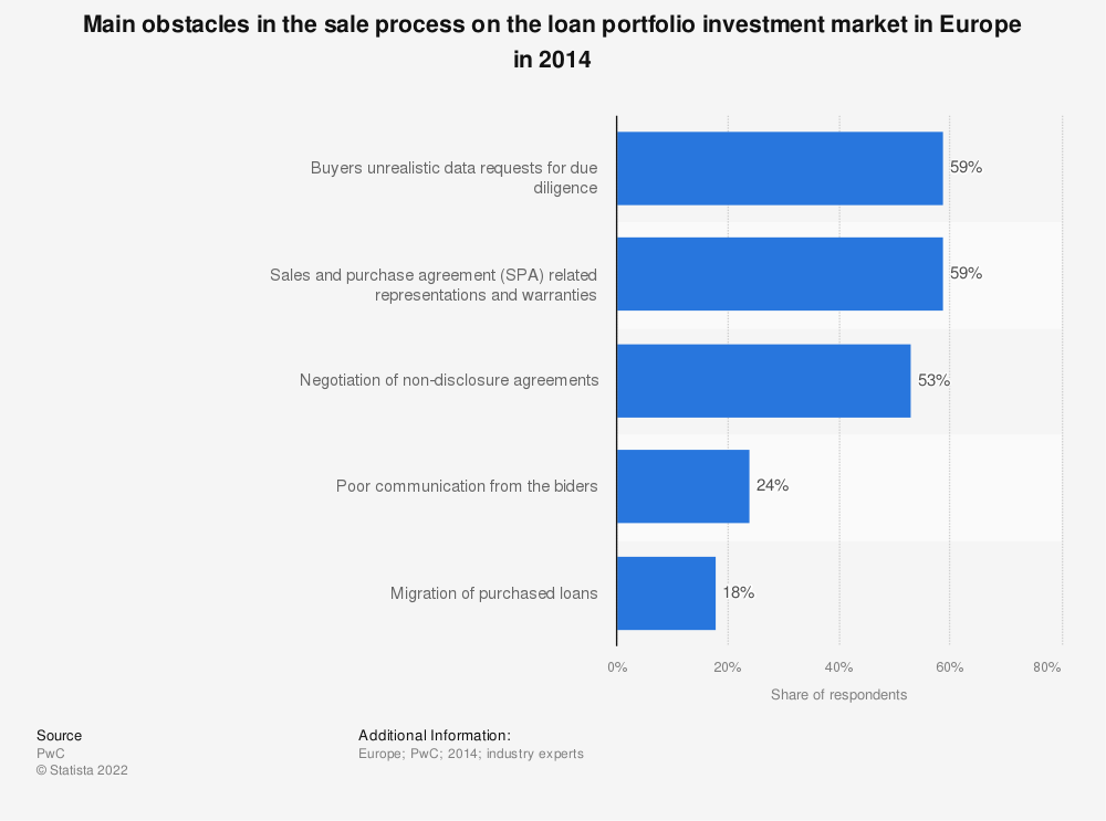 Statistic: Main obstacles in the sale process on the loan portfolio investment market in Europe in 2014 | Statista
