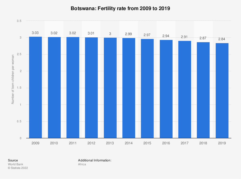 Statistic: Botswana: Fertility rate from 2006 to 2016 | Statista