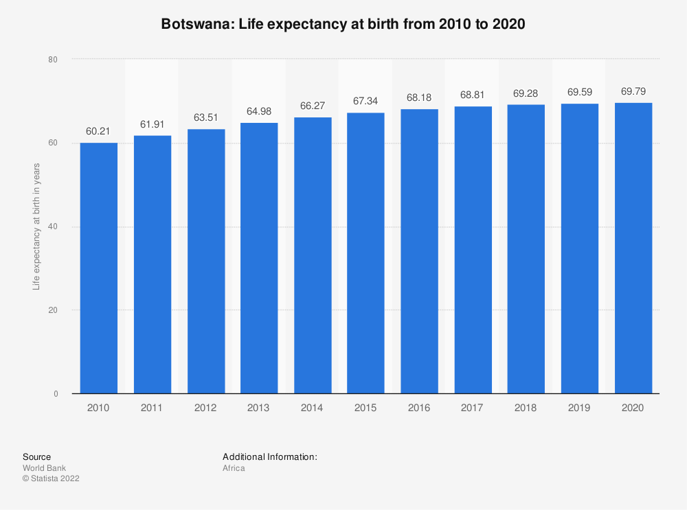 Statistic: Botswana: Life expectancy at birth from 2008 to 2018 | Statista