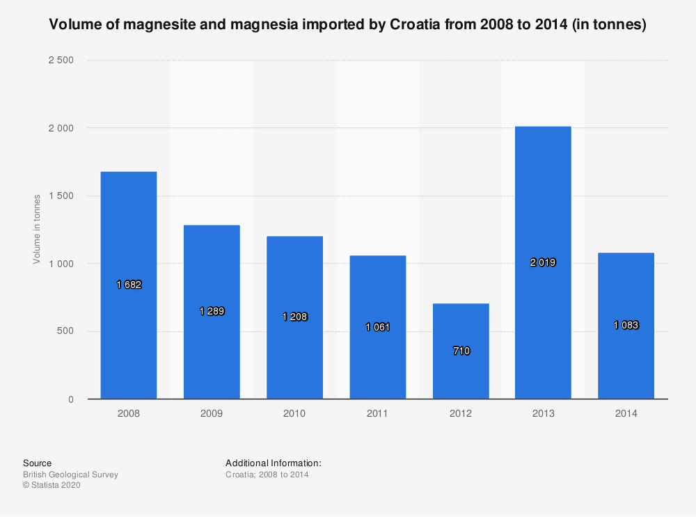 Statistic: Volume of magnesite and magnesia imported by Croatia from 2008 to 2014 (in tonnes) | Statista