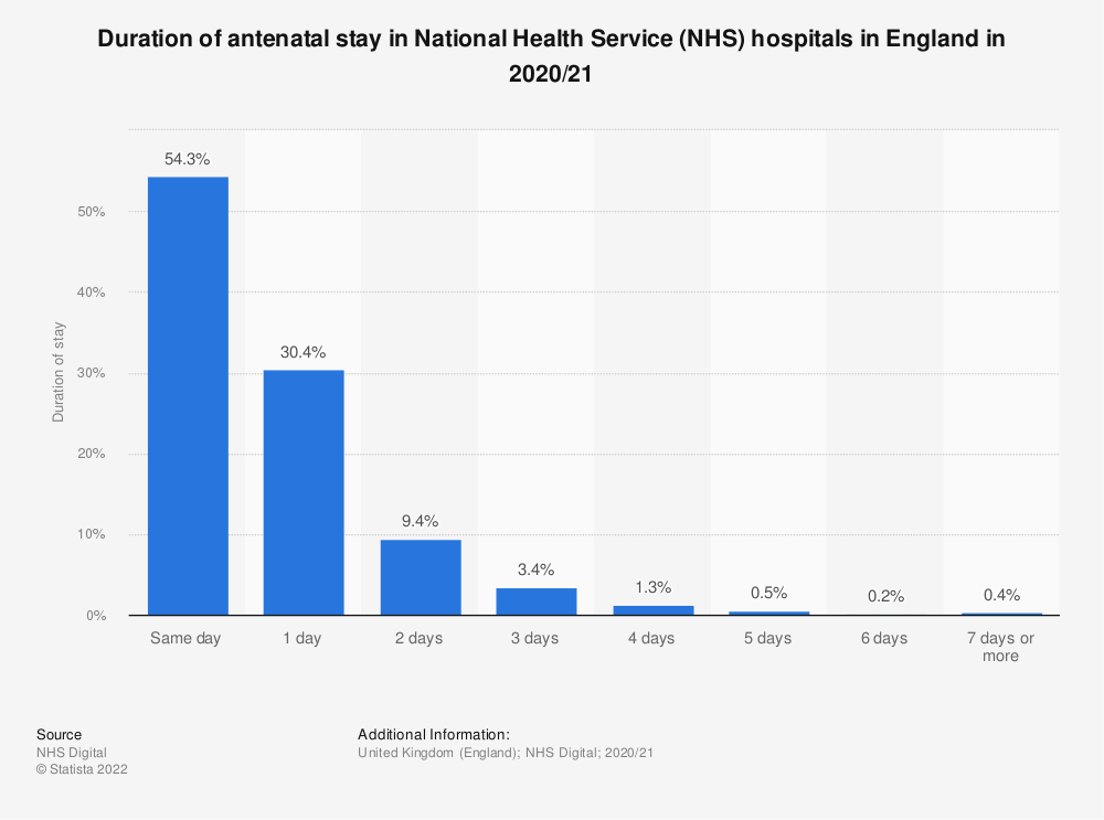 Statistic: Duration of antenatal stay in National Health Service (NHS) hospitals in England in 2018/19* | Statista