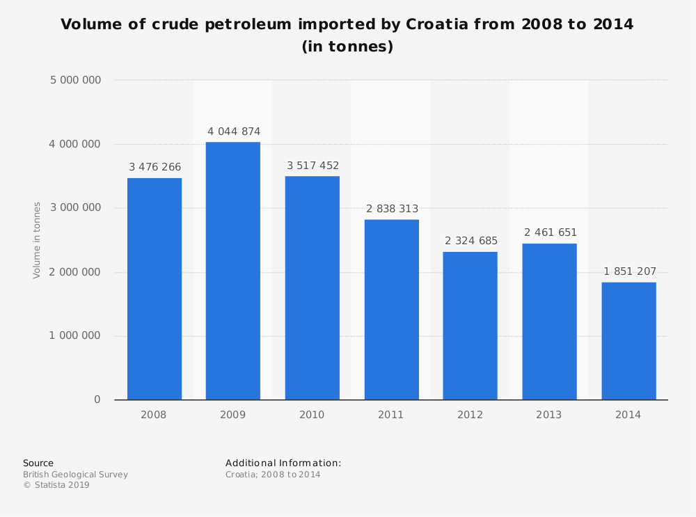 Statistic: Volume of crude petroleum imported by Croatia from 2008 to 2014 (in tonnes)   Statista