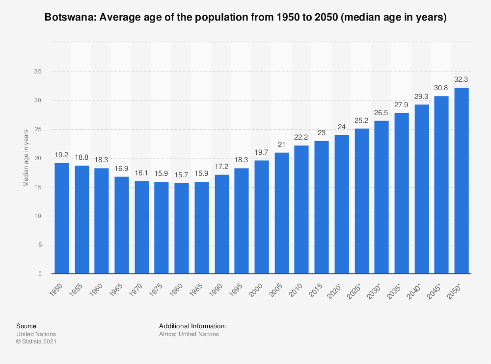 Statistic: Botswana: Average age of the population from 1950 to 2050 (median age in years) | Statista