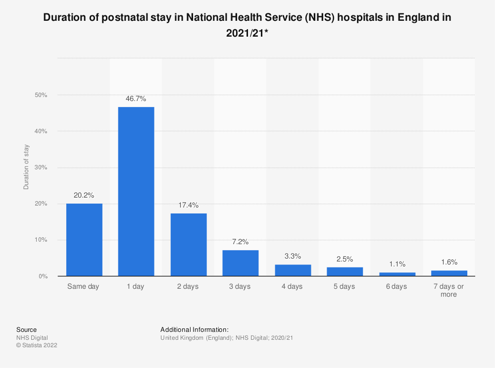 Statistic: Duration of postnatal stay in National Health Service (NHS) hospitals in England in 2017/18 | Statista