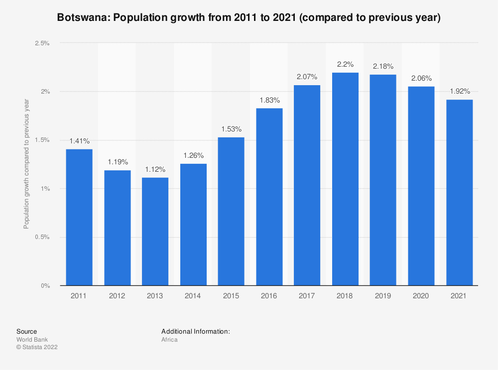 Statistic: Botswana: Population growth from 2008 to 2018 (compared to previous year) | Statista