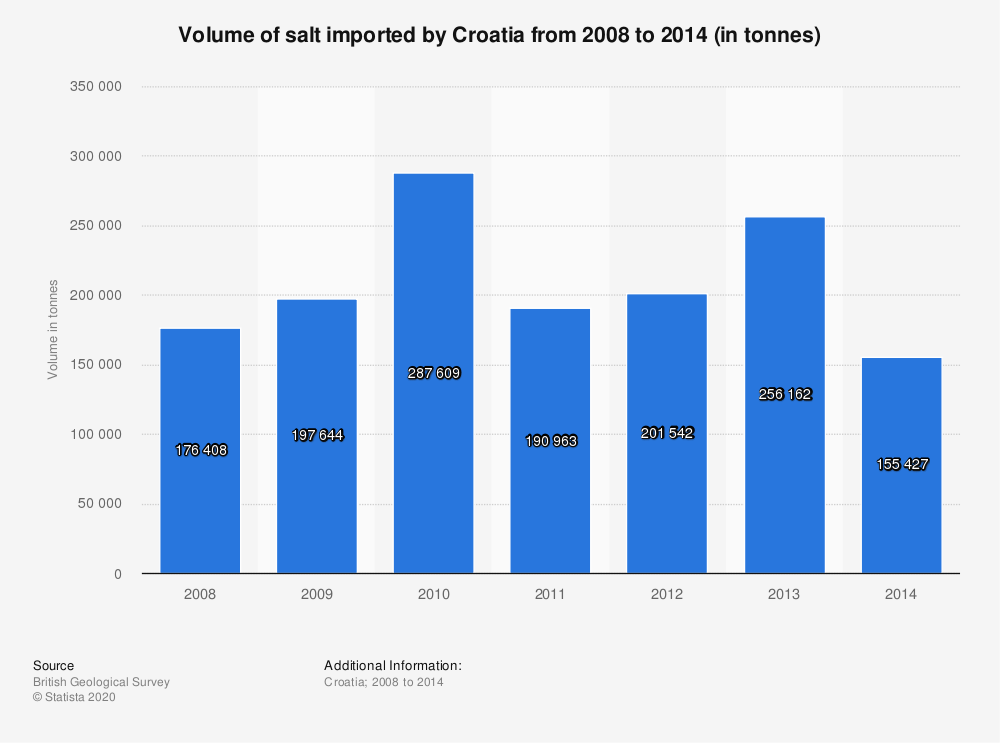 Statistic: Volume of salt imported by Croatia from 2008 to 2014 (in tonnes) | Statista
