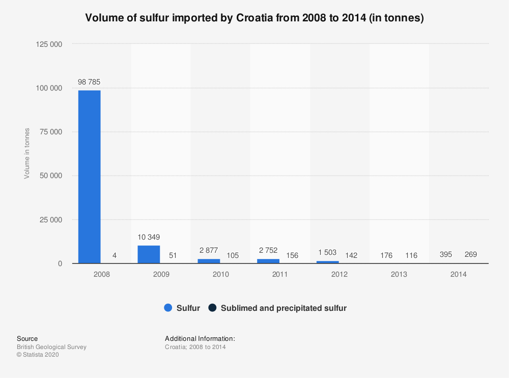 Statistic: Volume of sulfur imported by Croatia from 2008 to 2014 (in tonnes) | Statista