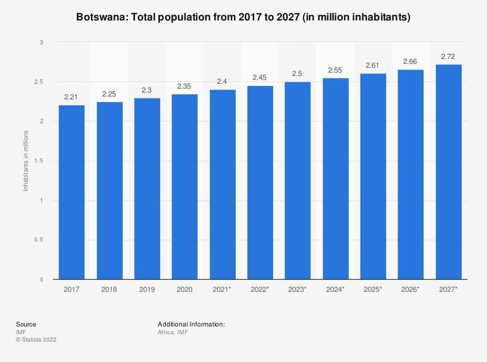 Statistic: Botswana: Total population from 2014 to 2024 (in million inhabitants) | Statista