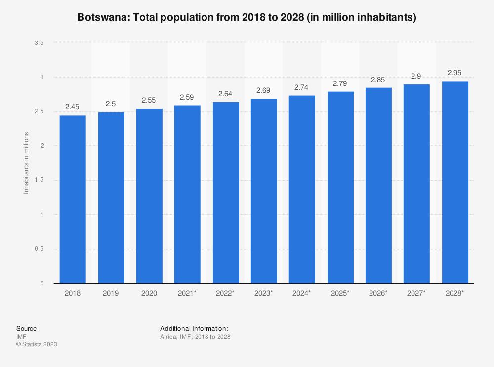 Statistic: Botswana: Total population from 2014 to 2024 (in million inhabitants)   Statista
