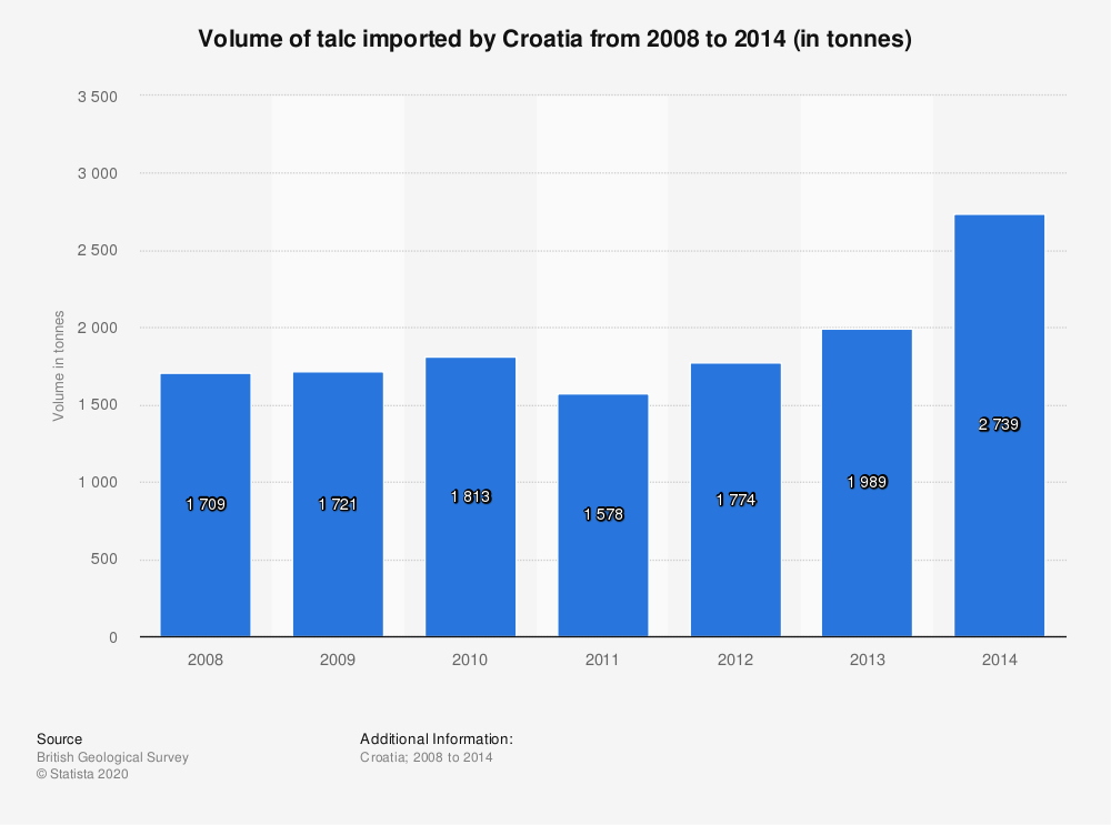 Statistic: Volume of talc imported by Croatia from 2008 to 2014 (in tonnes) | Statista