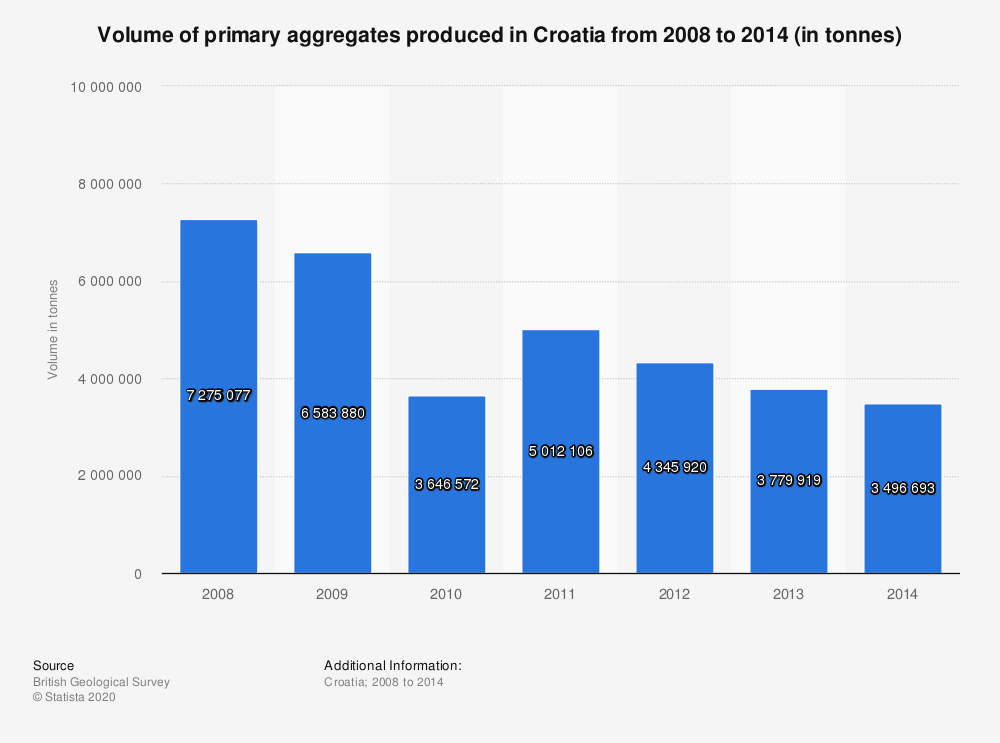 Statistic: Volume of primary aggregates produced in Croatia from 2008 to 2014 (in tonnes) | Statista