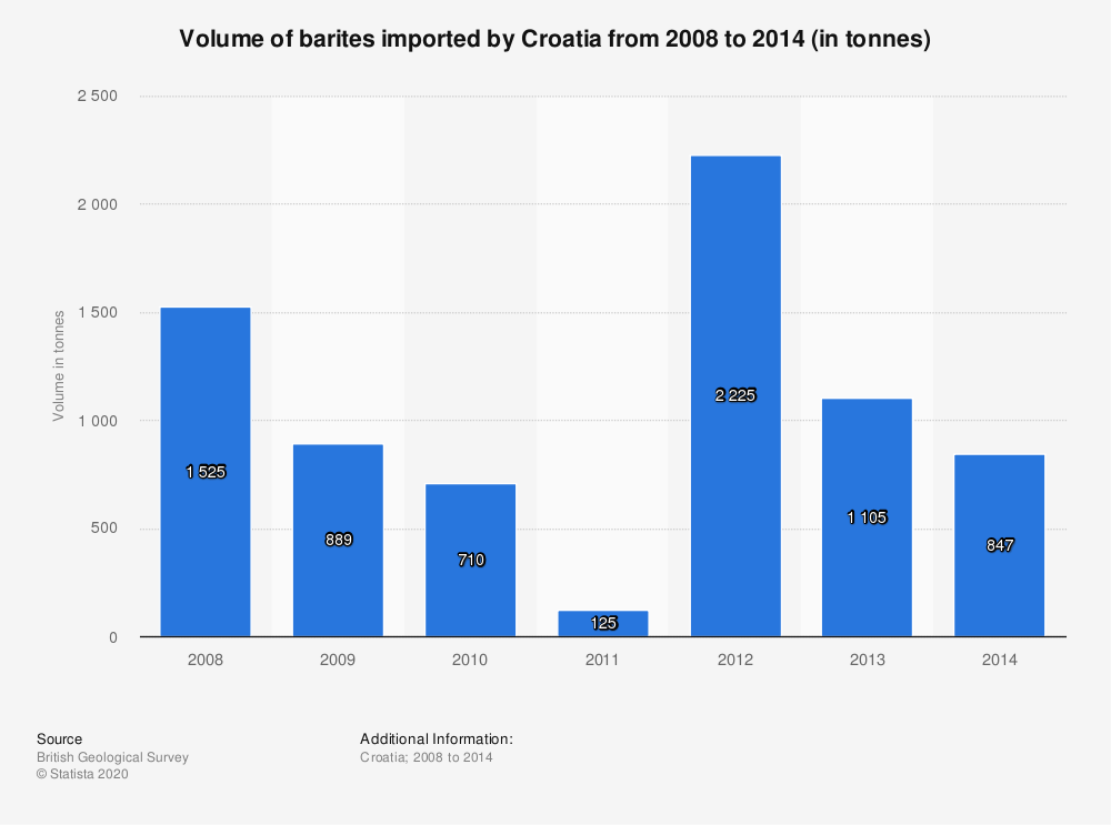Statistic: Volume of barites imported by Croatia from 2008 to 2014 (in tonnes) | Statista