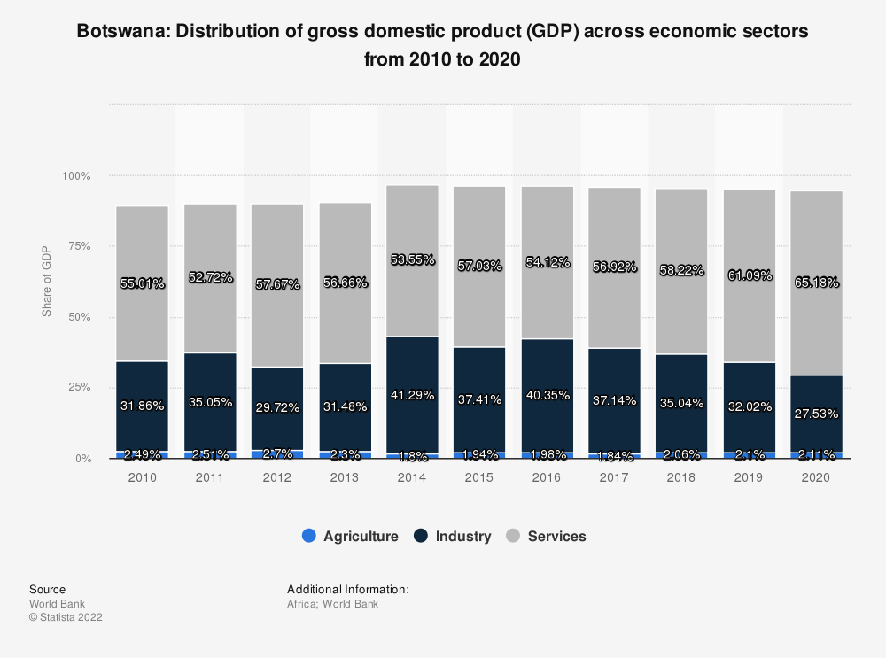 Statistic: Botswana: Distribution of gross domestic product (GDP) across economic sectors from 2008 to 2018 | Statista