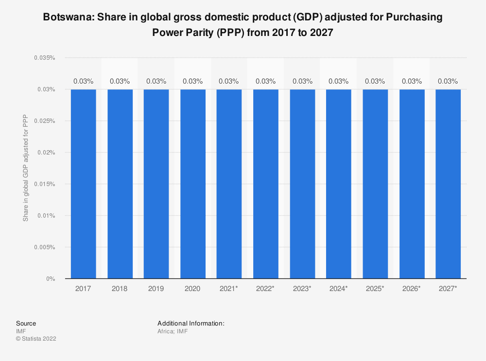 Statistic: Botswana: Share in global gross domestic product (GDP) adjusted for Purchasing Power Parity (PPP) from 2014 to 2024 | Statista