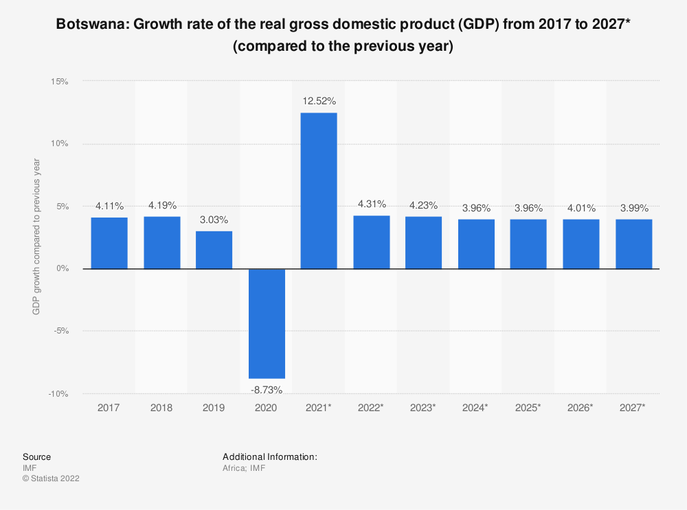 Statistic: Botswana: Growth rate of the real gross domestic product (GDP) from 2009 to 2021* (compared to the previous year) | Statista