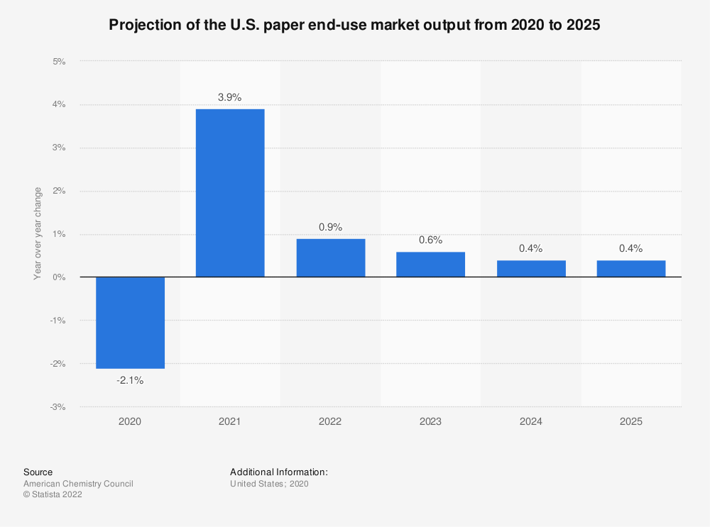 Statistic: Projection of the U.S. paper end-use market output from 2019 to 2023 | Statista