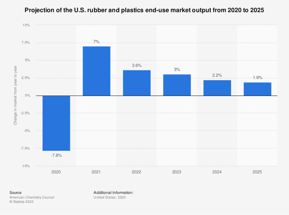 Statistic: Projection of the U.S. rubber and plastics end-use market output from 2018 to 2023 | Statista