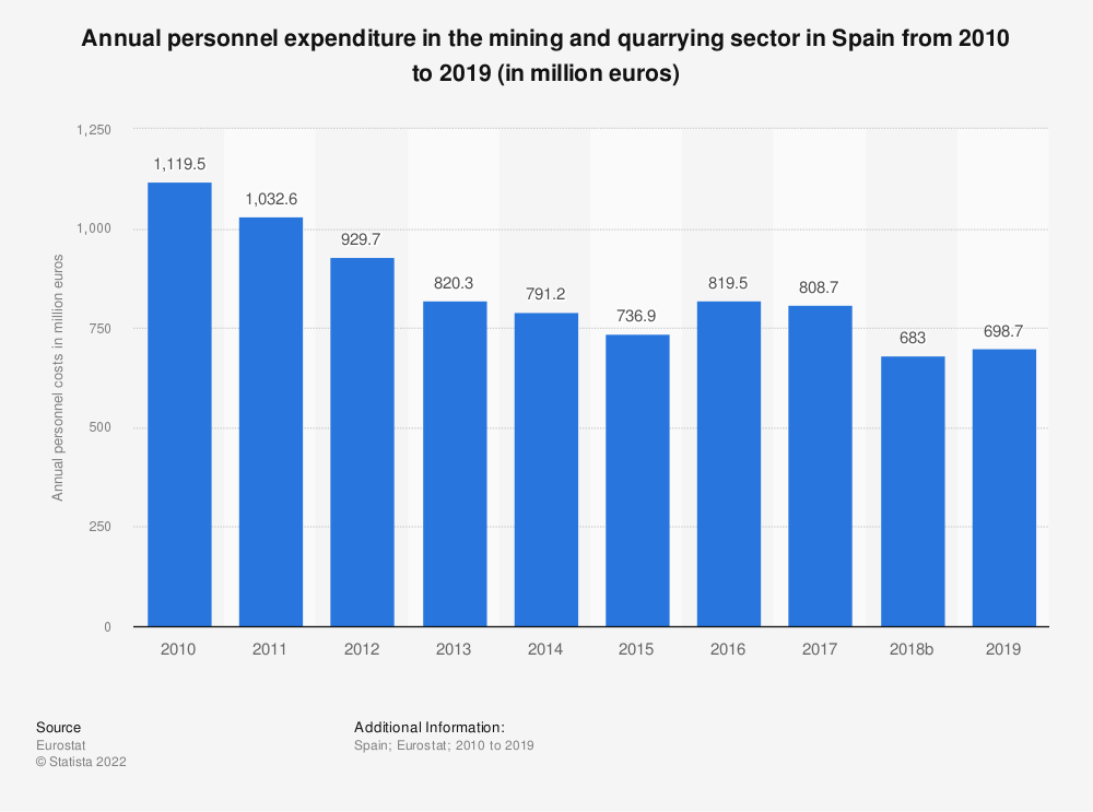 Statistic: Annual personnel expenditure in the mining and quarrying sector in Spain from 2008 to 2016 (in million euros) | Statista