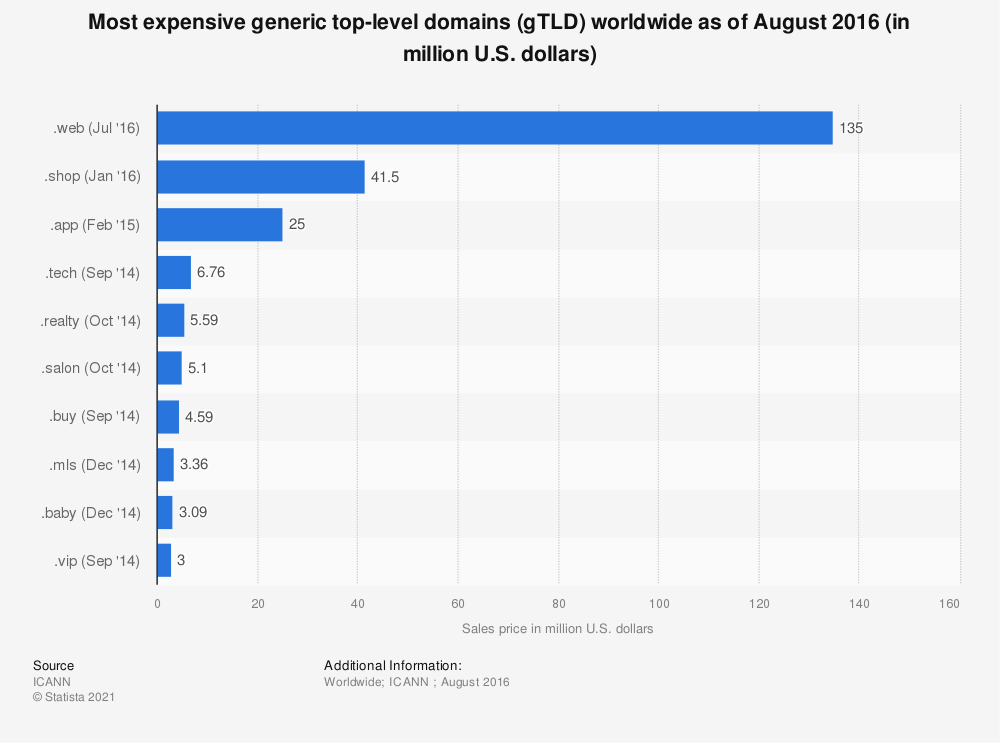 Statistic: Most expensive generic top-level domains (gTLD) worldwide as of August 2016 (in million U.S. dollars) | Statista