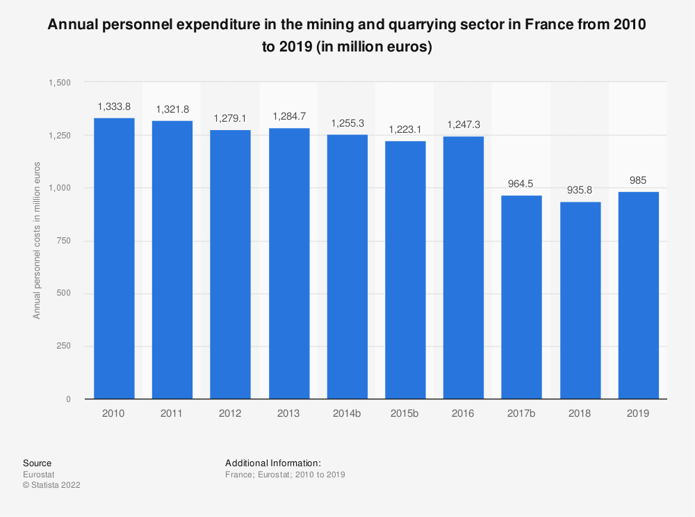 Statistic: Annual personnel expenditure in the mining and quarrying sector in France from 2009 to 2016 (in million euros) | Statista