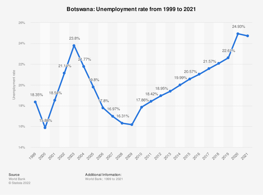Statistic: Botswana: Unemployment rate from 1999 to 2019 | Statista