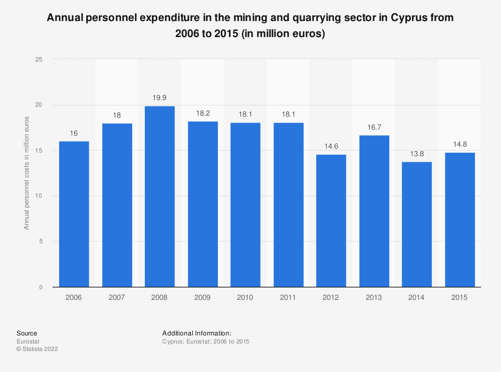 Statistic: Annual personnel expenditure in the mining andquarrying sector in Cyprus from 2008 to 2015 (in million euros) | Statista