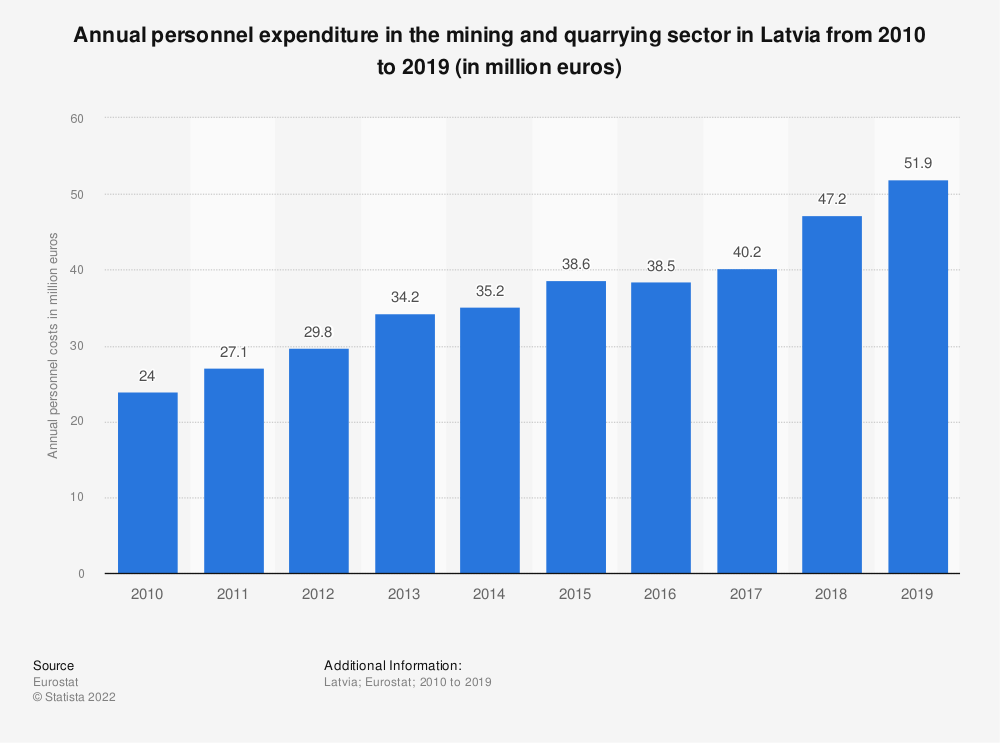 Statistic: Annual personnel expenditure in the mining and quarrying sector in Latvia from 2008 to 2016 (in million euros) | Statista