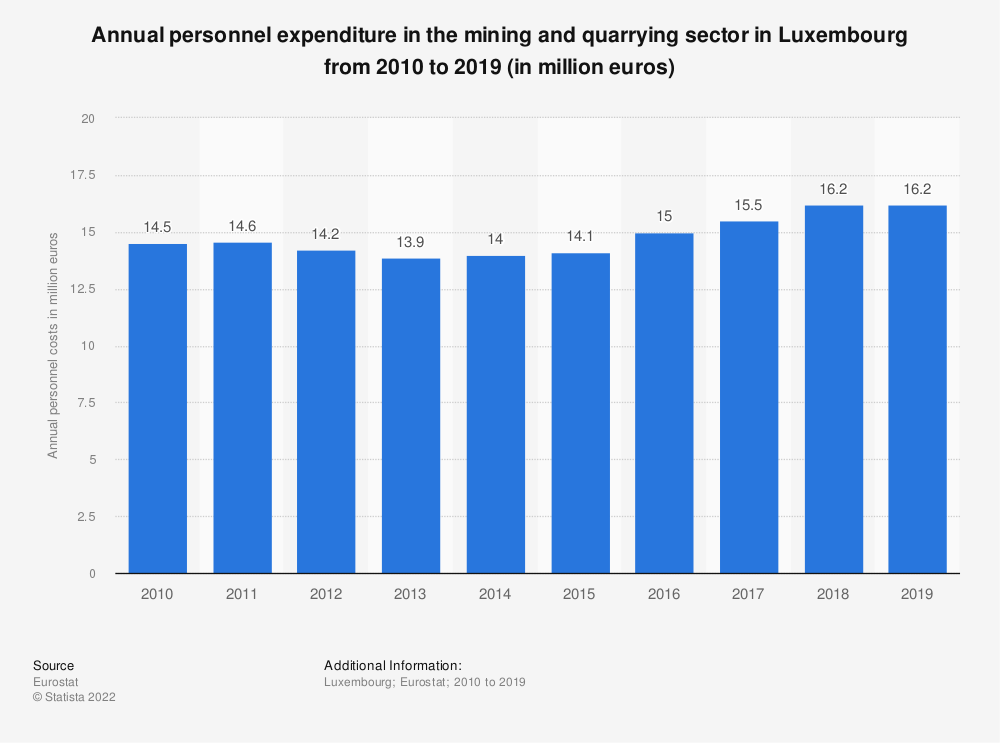 Statistic: Annual personnel expenditure in the mining and quarrying sector in Luxembourg from 2008 to 2016 (in million euros) | Statista