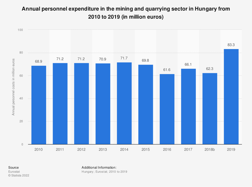 Statistic: Annual personnel expenditure in the mining and quarrying sector in Hungary from 2008 to 2016 (in million euros) | Statista