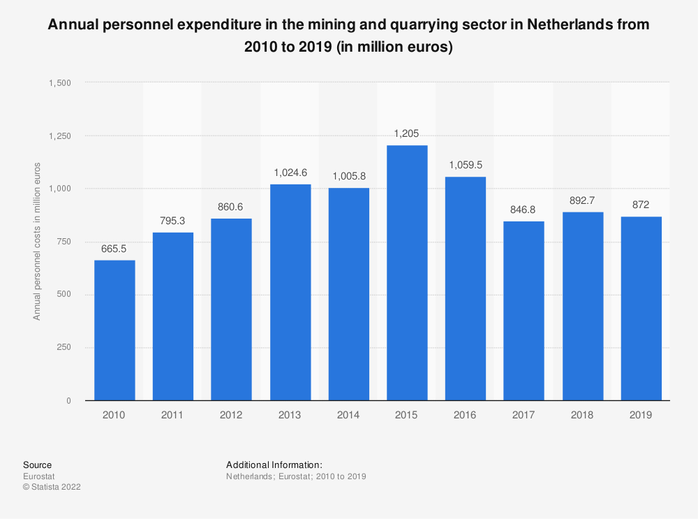 Statistic: Annual personnel expenditure in the mining and quarrying sector in Netherlands from 2008 to 2016 (in million euros) | Statista