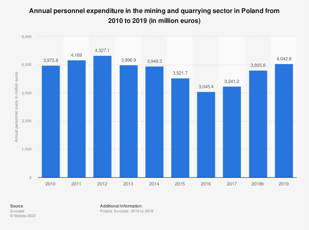 Statistic: Annual personnel expenditure in the mining and quarrying sector in Poland from 2008 to 2016 (in million euros) | Statista