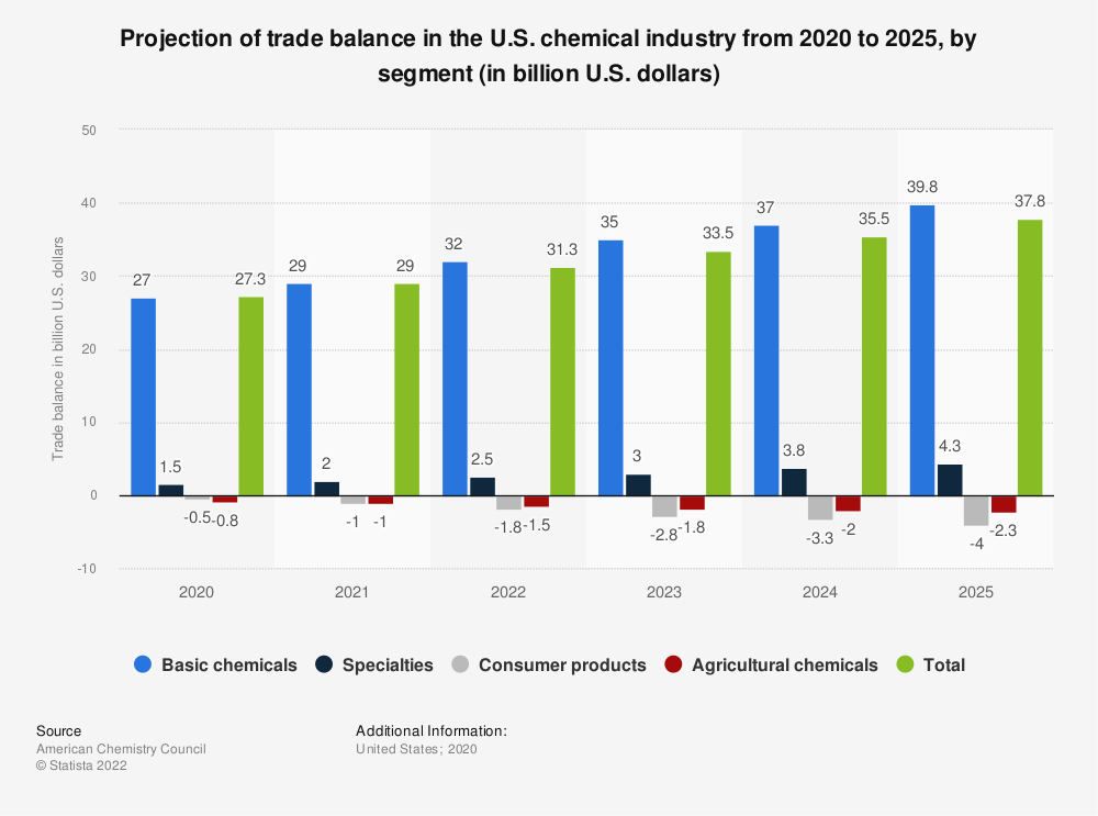 Statistic: Projection of trade balance in the U.S. chemical industry from 2020 to 2024, by segment (in billion U.S. dollars)* | Statista