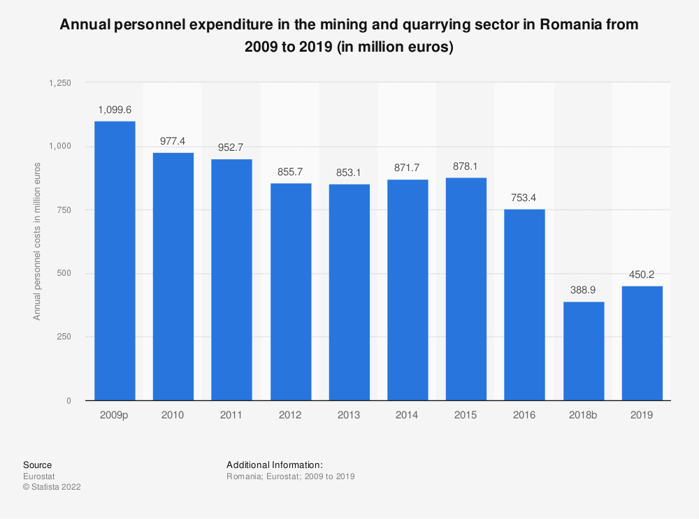 Statistic: Annual personnel expenditure in the mining andquarrying sector in Romania from 2008 to 2016 (in million euros) | Statista