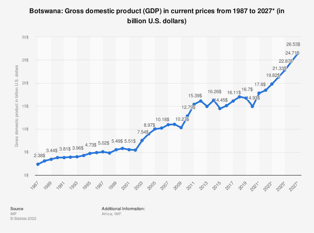 Statistic: Botswana: Gross domestic product (GDP) in current prices from 1984 to 2021* (in billion international dollars) | Statista
