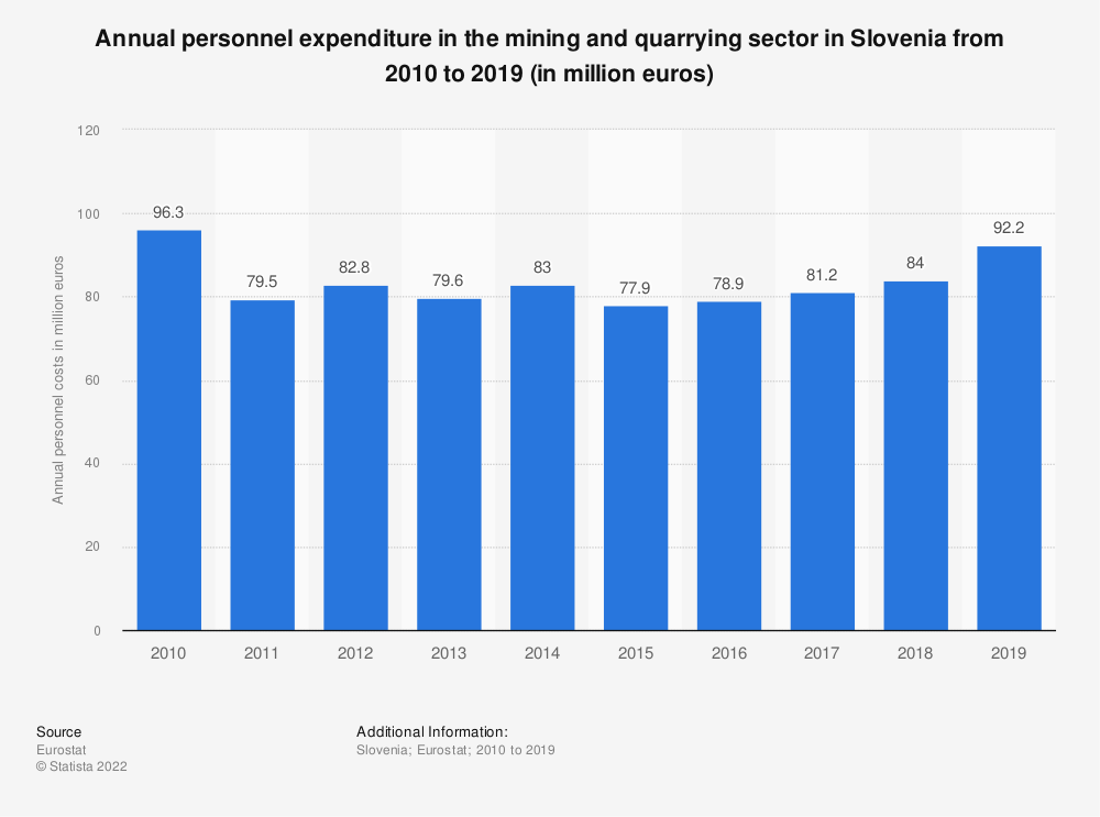 Statistic: Annual personnel expenditure in the mining andquarrying sector in Slovenia from 2008 to 2016 (in million euros) | Statista