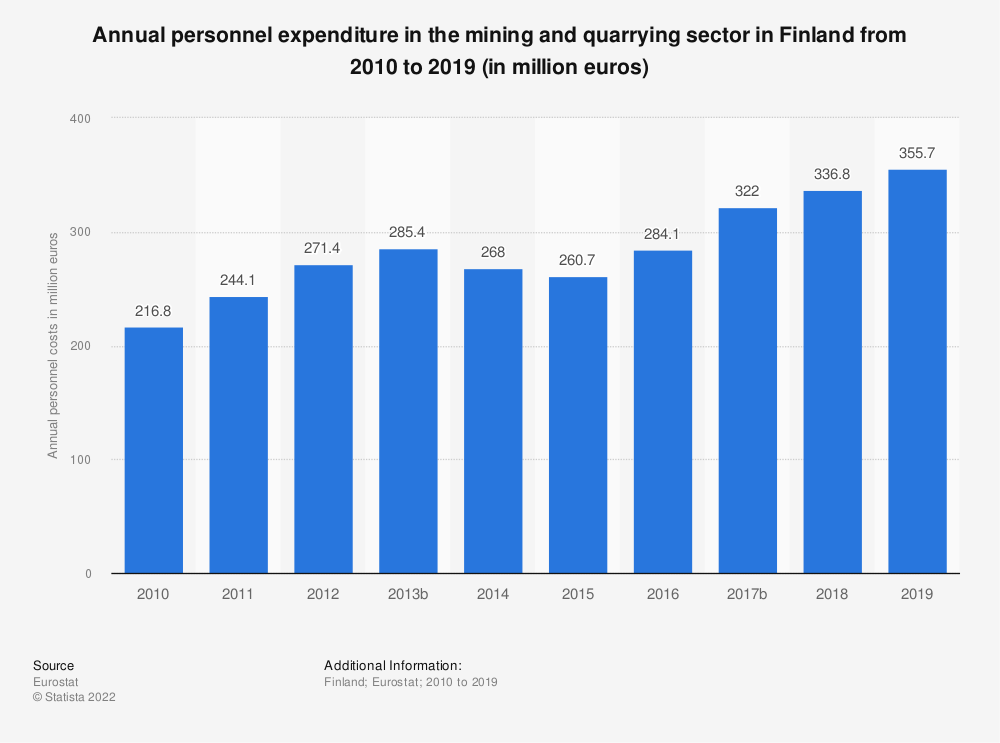 Statistic: Annual personnel expenditure in the mining andquarrying sector in Finland from 2008 to 2016 (in million euros) | Statista