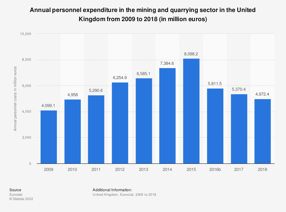Statistic: Annual personnel expenditure in the mining and quarrying sector in the United Kingdom from 2008 to 2016 (in million euros) | Statista