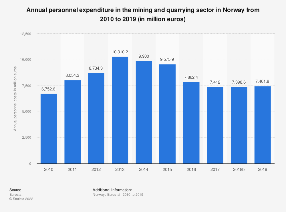 Statistic: Annual personnel expenditure in the mining andquarrying sector in Norway from 2008 to 2016 (in million euros) | Statista