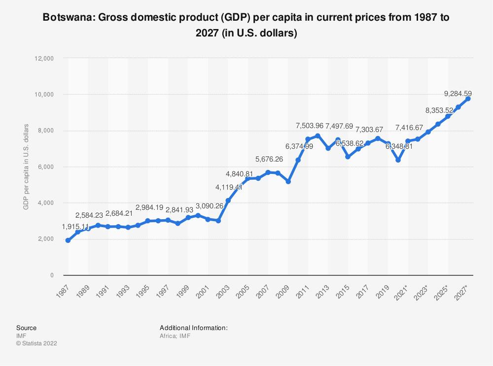 Statistic: Botswana: Gross domestic product (GDP) per capita in current prices from 1984 to 2024 (in U.S. dollars) | Statista