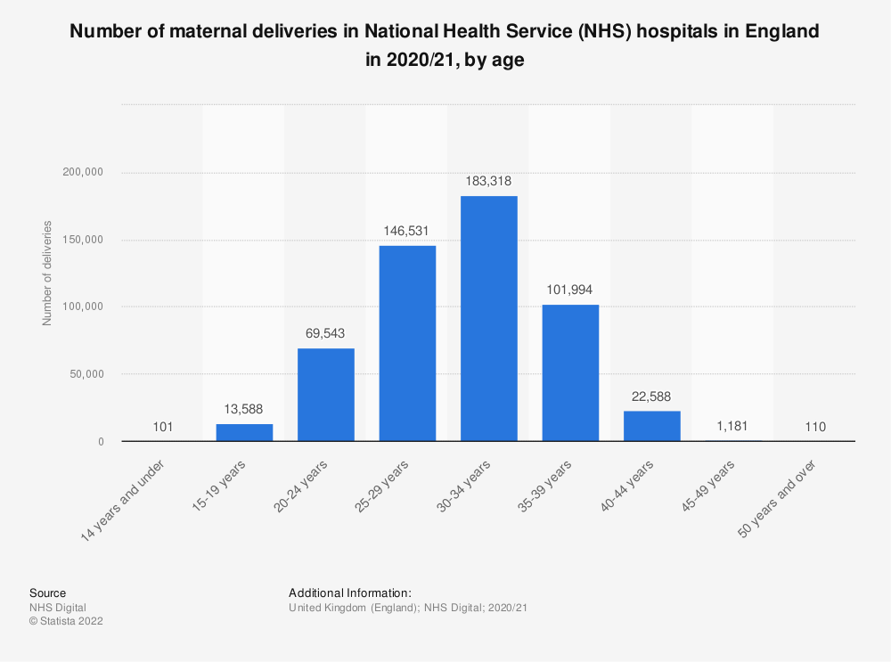 Statistic: Number of maternal deliveries in National Health Service (NHS) hospitals in England in 2019/20, by age | Statista
