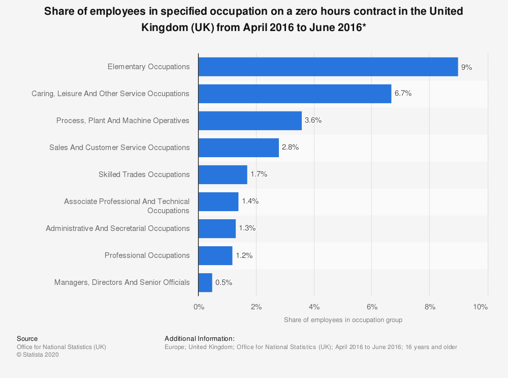 Statistic: Share of employees in specified occupation on a zero hours contract in the United Kingdom (UK) from April 2016 to June 2016* | Statista