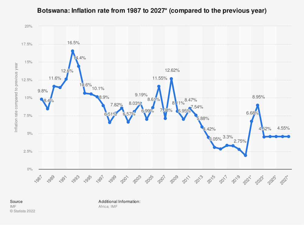 Statistic: Botswana: Inflation rate from 1984 to 2024* (compared to the previous year) | Statista
