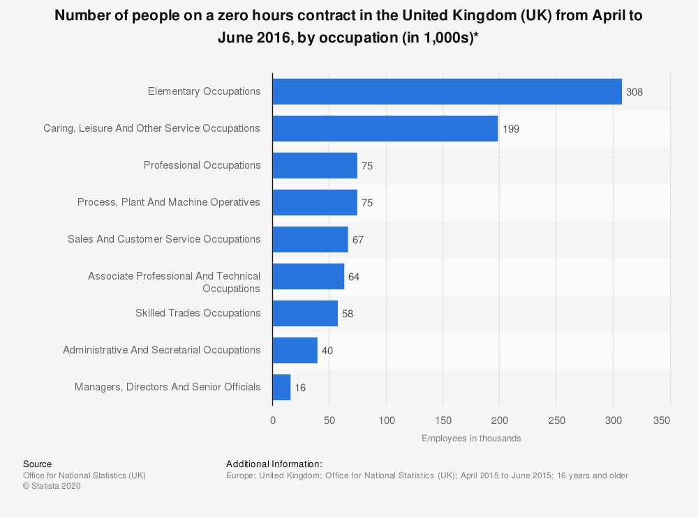 Statistic: Number of people on a zero hours contract in the United Kingdom (UK) from April to June 2016, by occupation (in 1,000s)* | Statista